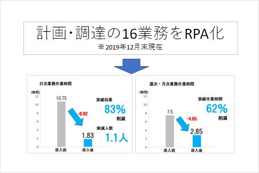 RPA/ ロボティック・プロセス・オートメーション